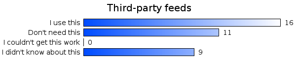 Third-party feeds