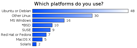 Which platforms do you use?