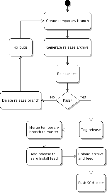 The release process