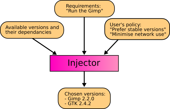 The injector selects versions according to the user's policy